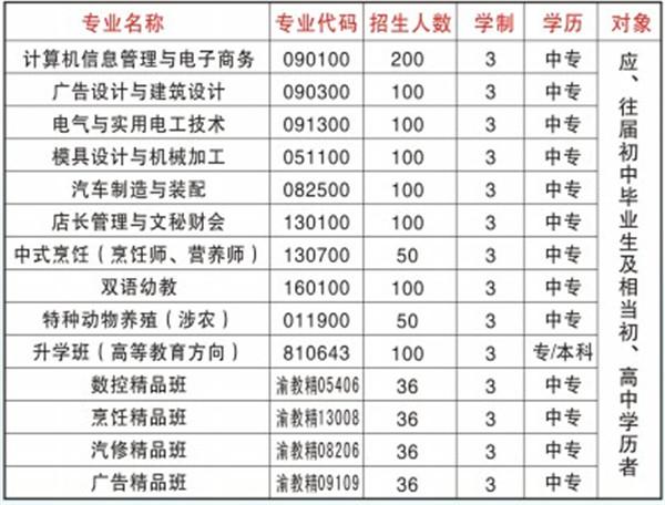 2019年重庆市开州区巨龙中等职业技术学校招生简章